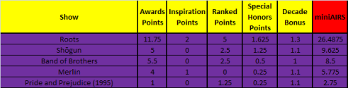 AIRS Mini Series Nominees